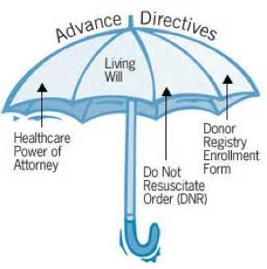 Advance Care Directive Bc